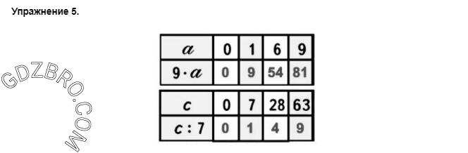 Ответ на странице 104 - 5 ГДЗ по Математике 3 класс Моро, Бантова, Бельтюкова, Часть 1, 2015 - ГДЗ с решением- 1>