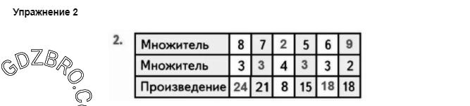 Ответ на странице 26 - 2 ГДЗ по Математике 3 класс Моро, Бантова, Бельтюкова, Часть 1, 2015 - ГДЗ с решением- 1>