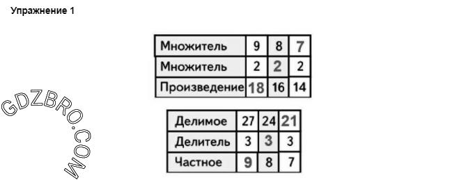 Ответ на странице 29 - 1 ГДЗ по Математике 3 класс Моро, Бантова, Бельтюкова, Часть 1, 2015 - ГДЗ с решением- 1>