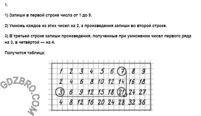 Ответ на странице 35 - 1 ГДЗ по Математике 3 класс Моро, Бантова, Бельтюкова, Часть 1, 2015 - ГДЗ с решением- 1>