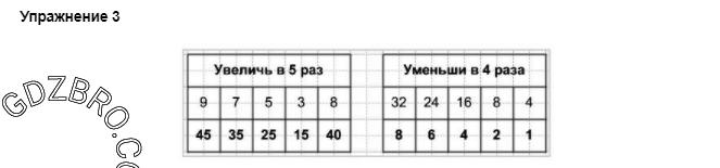 Ответ на странице 41 - 3 ГДЗ по Математике 3 класс Моро, Бантова, Бельтюкова, Часть 1, 2015 - ГДЗ с решением- 1>