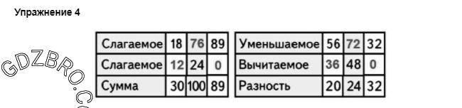 Ответ на странице 42 - 4 ГДЗ по Математике 3 класс Моро, Бантова, Бельтюкова, Часть 1, 2015 - ГДЗ с решением- 1>