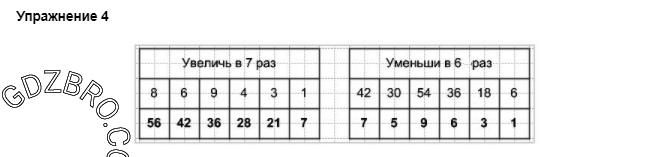 Ответ на странице 52 - 4 ГДЗ по Математике 3 класс Моро, Бантова, Бельтюкова, Часть 1, 2015 - ГДЗ с решением- 1>