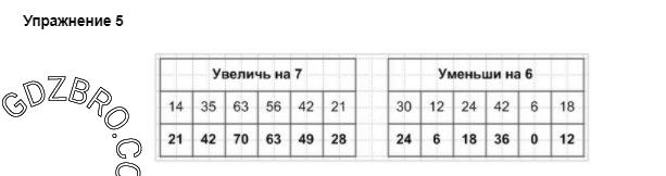 Ответ на странице 52 - 5 ГДЗ по Математике 3 класс Моро, Бантова, Бельтюкова, Часть 1, 2015 - ГДЗ с решением- 1>