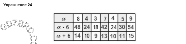 Ответ на странице 55 - 24 ГДЗ по Математике 3 класс Моро, Бантова, Бельтюкова, Часть 1, 2015 - ГДЗ с решением- 1>