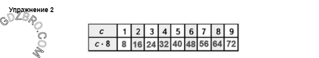 Ответ на странице 62 - 2 ГДЗ по Математике 3 класс Моро, Бантова, Бельтюкова, Часть 1, 2015 - ГДЗ с решением- 1>