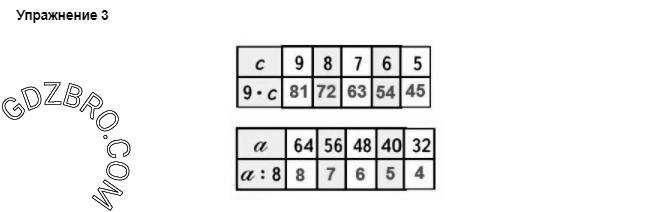 Ответ на странице 70 - 3 ГДЗ по Математике 3 класс Моро, Бантова, Бельтюкова, Часть 1, 2015 - ГДЗ с решением- 1>
