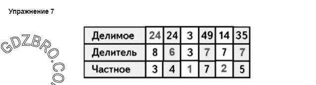 Ответ на странице 82 - 7 ГДЗ по Математике 3 класс Моро, Бантова, Бельтюкова, Часть 1, 2015 - ГДЗ с решением- 1>