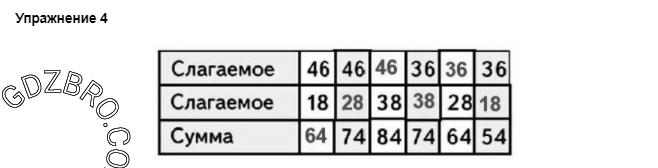 Ответ на странице 84 - 4 ГДЗ по Математике 3 класс Моро, Бантова, Бельтюкова, Часть 1, 2015 - ГДЗ с решением- 1>